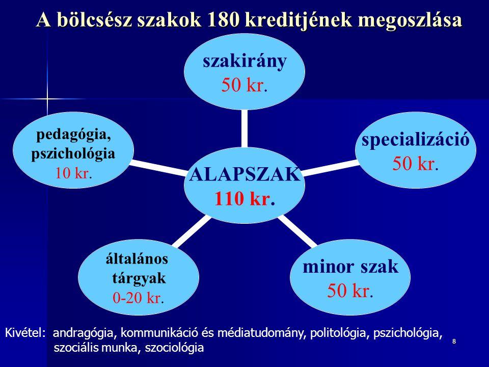 8 A bölcsész szakok 180 kreditjének megoszlása ALAPSZAK 110 kr. szakirány 50 kr. specializáció 50 kr. minor szak 50 kr. általános tárgyak 0-20 kr. ped