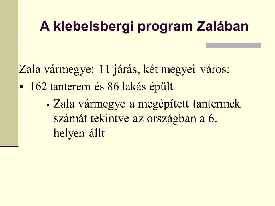 A klebelsbergi program Zalában Zala vármegye: 11 járás, két megyei város:  162 tanterem és 86 lakás épült  Zala vármegye a megépített tantermek szám