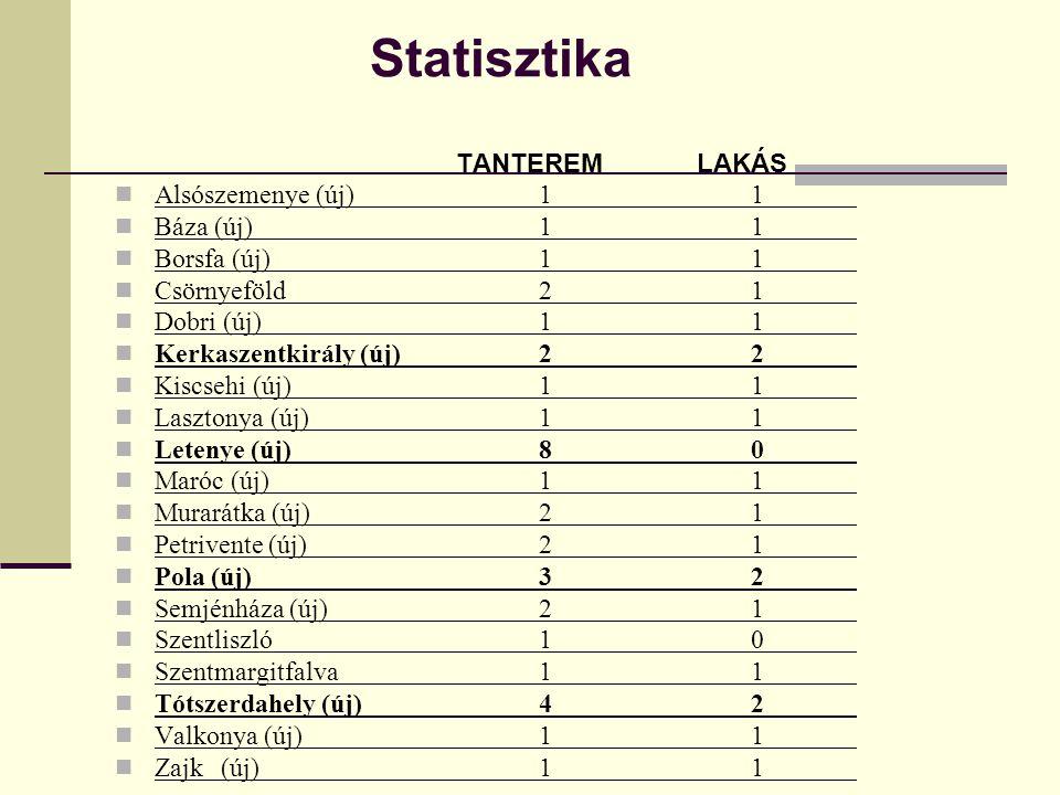 Statisztika TANTEREM LAKÁS  Alsószemenye (új)11  Báza (új)11  Borsfa (új)11  Csörnyeföld21  Dobri (új)11  Kerkaszentkirály (új)22  Kiscsehi (új