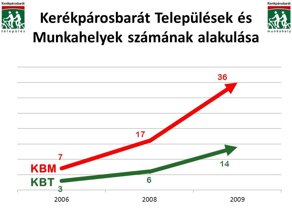 Kerékpárosbarát Települések és Munkahelyek számának alakulása KBM 7 3 17 6 14 36