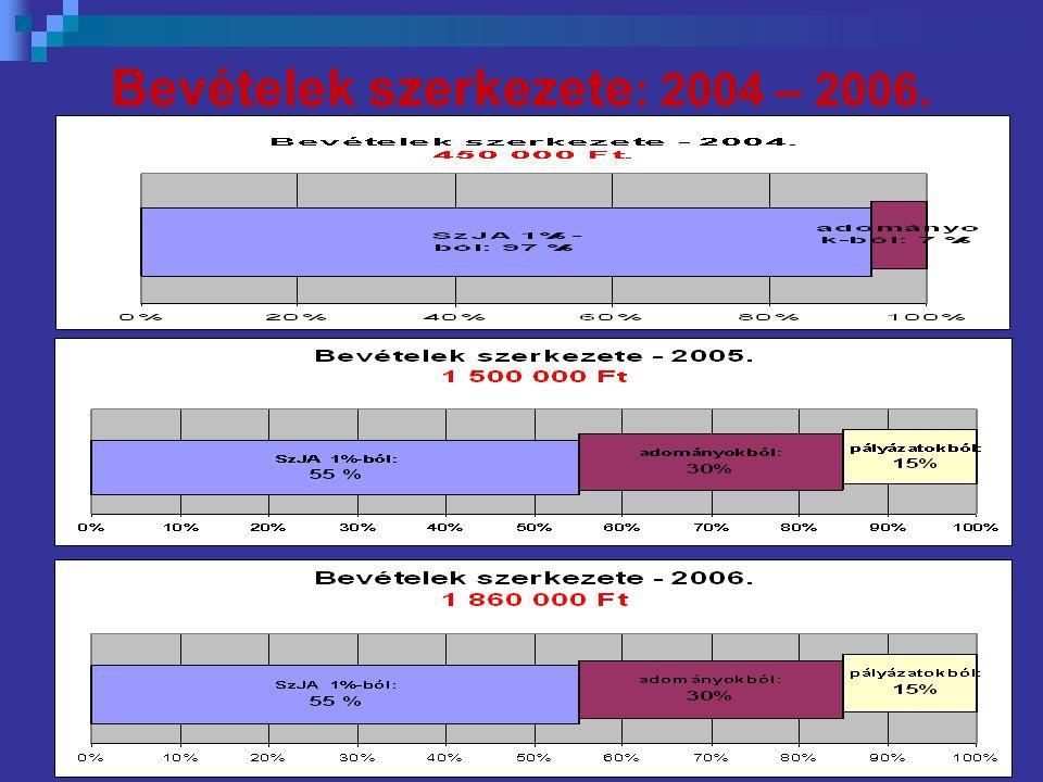 Bevételek szerkezete : 2004 – 2006.