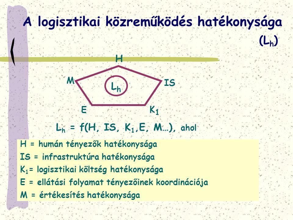 A logisztikai közreműködés hatékonysága L h = f(H, IS, K 1,E, M…), ahol IS E M K1K1 H LhLh H = humán tényezők hatékonysága IS = infrastruktúra hatékon