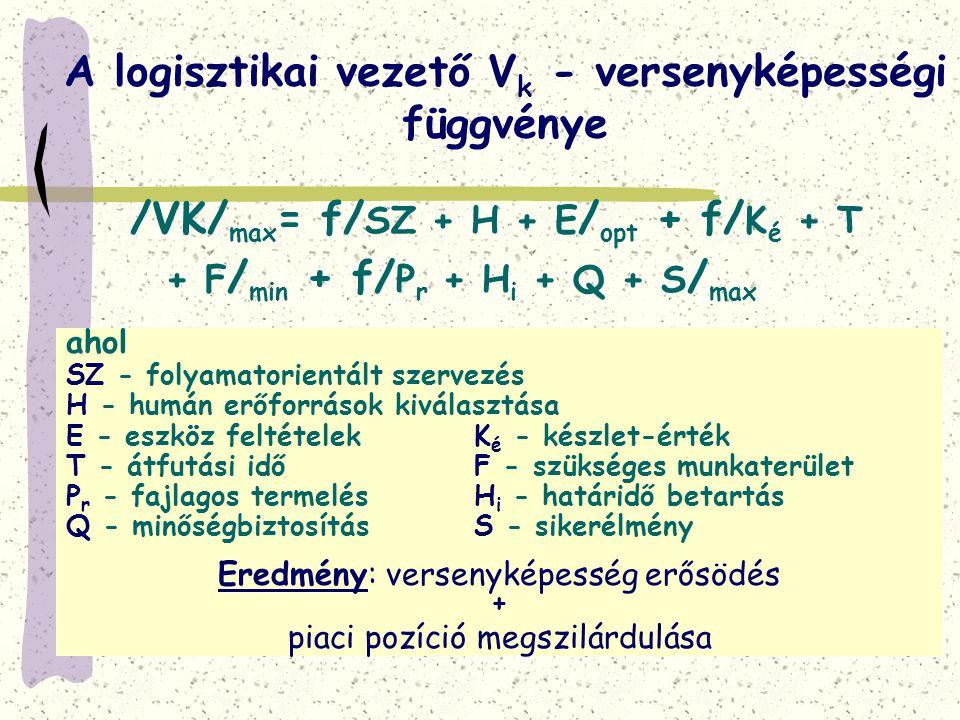 A logisztikai vezető V k - versenyképességi függvénye ahol SZ - folyamatorientált szervezés H - humán erőforrások kiválasztása E - eszköz feltételek K