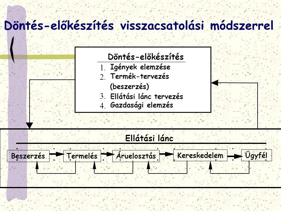 Döntés-előkészítés visszacsatolási módszerrel Döntés-előkészítés 1. Igények elemzése 2. Termék-tervezés (beszerzés) 3. Ellátási lánc tervezés 4. Gazda