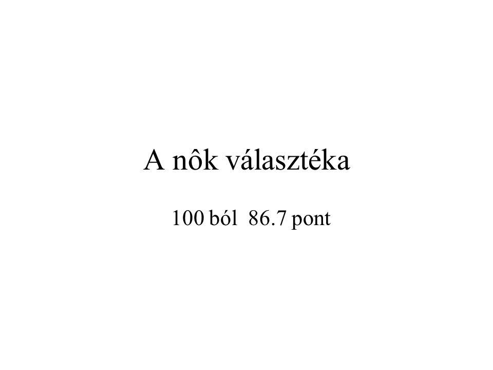 A nôk választéka 100 ból 86.7 pont