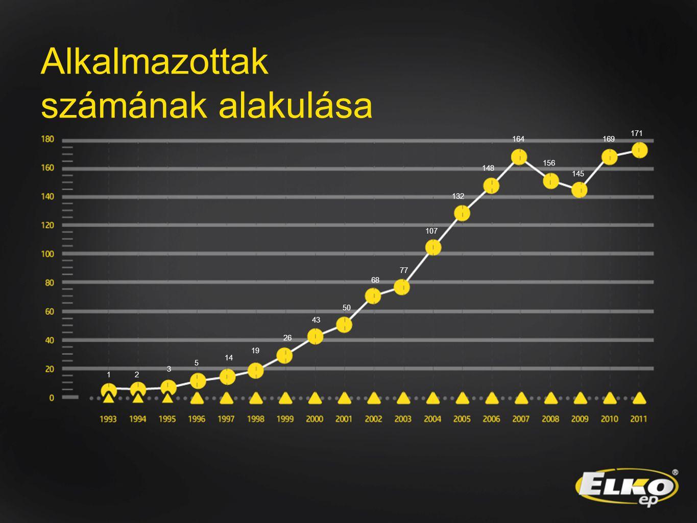 Alkalmazottak számának alakulása 12 3 5 14 19 26 43 50 68 77 107 132 148 164 156 145 169 171