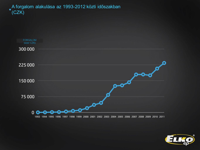 A forgalom alakulása az 1993-2012 közti időszakban (CZK) FORGALOM (ezer CZK)