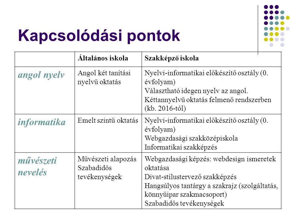 Kapcsolódási pontok Általános iskolaSzakképző iskola angol nyelv Angol két tanítási nyelvű oktatás Nyelvi-informatikai előkészítő osztály (0. évfolyam