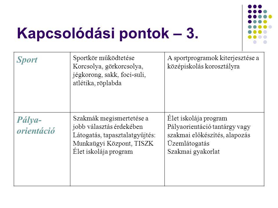 Kapcsolódási pontok – 3. Sport Sportkör működtetése Korcsolya, görkorcsolya, jégkorong, sakk, foci-suli, atlétika, röplabda A sportprogramok kiterjesz