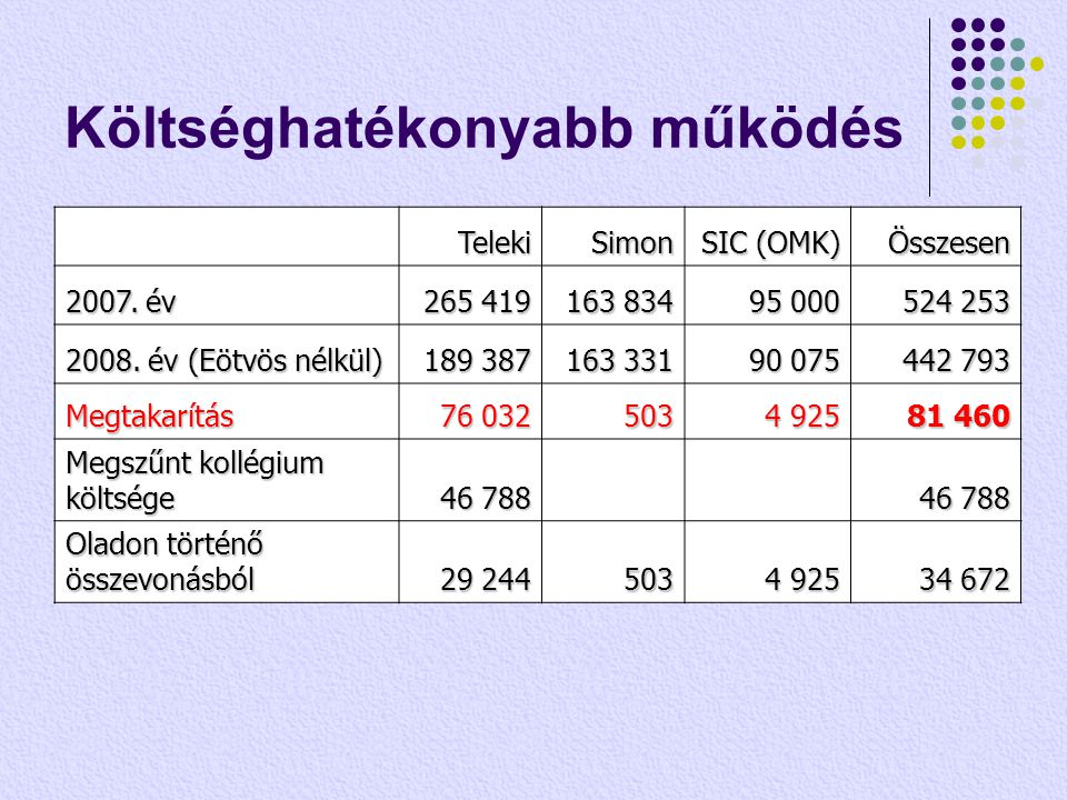Költséghatékonyabb működés TelekiSimon SIC (OMK) Összesen 2007. év 265 419 163 834 95 000 524 253 2008. év (Eötvös nélkül) 189 387 163 331 90 075 442