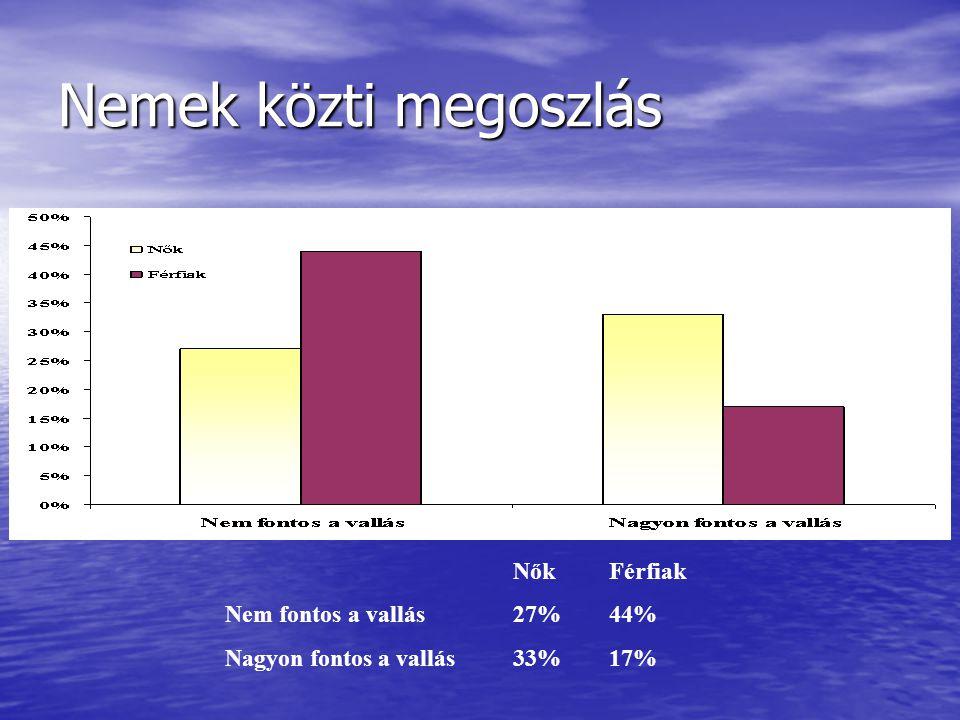 Nemek közti megoszlás NőkFérfiak Nem fontos a vallás27%44% Nagyon fontos a vallás33%17%