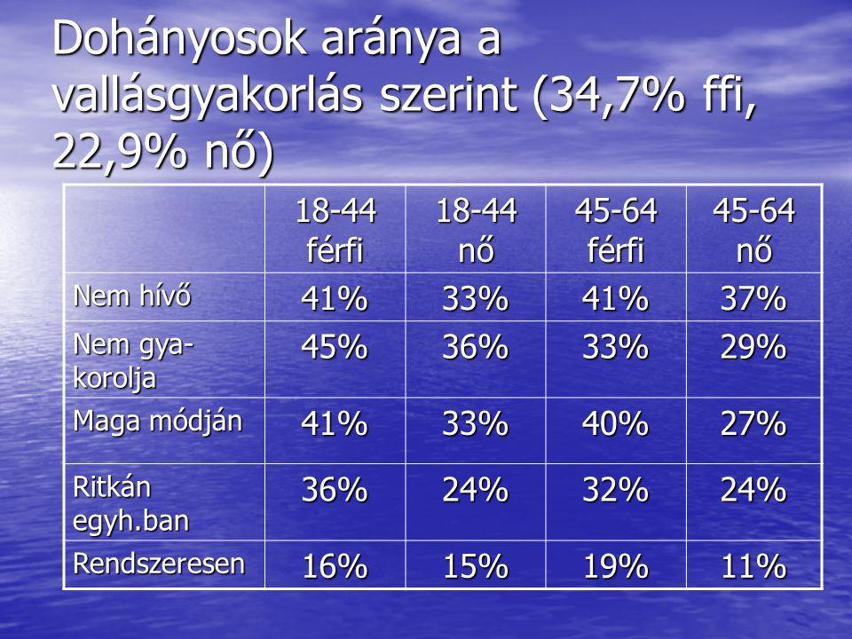 Dohányosok aránya a vallásgyakorlás szerint (34,7% ffi, 22,9% nő) 18-44 férfi 18-44 nő 45-64 férfi 45-64 nő Nem hívő 41%33%41%37% Nem gya- korolja 45%