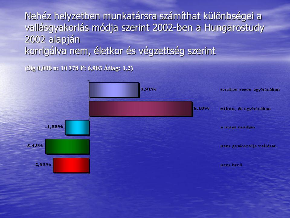 Nehéz helyzetben munkatársra számíthat különbségei a vallásgyakorlás módja szerint 2002-ben a Hungarostudy 2002 alapján korrigálva nem, életkor és vég