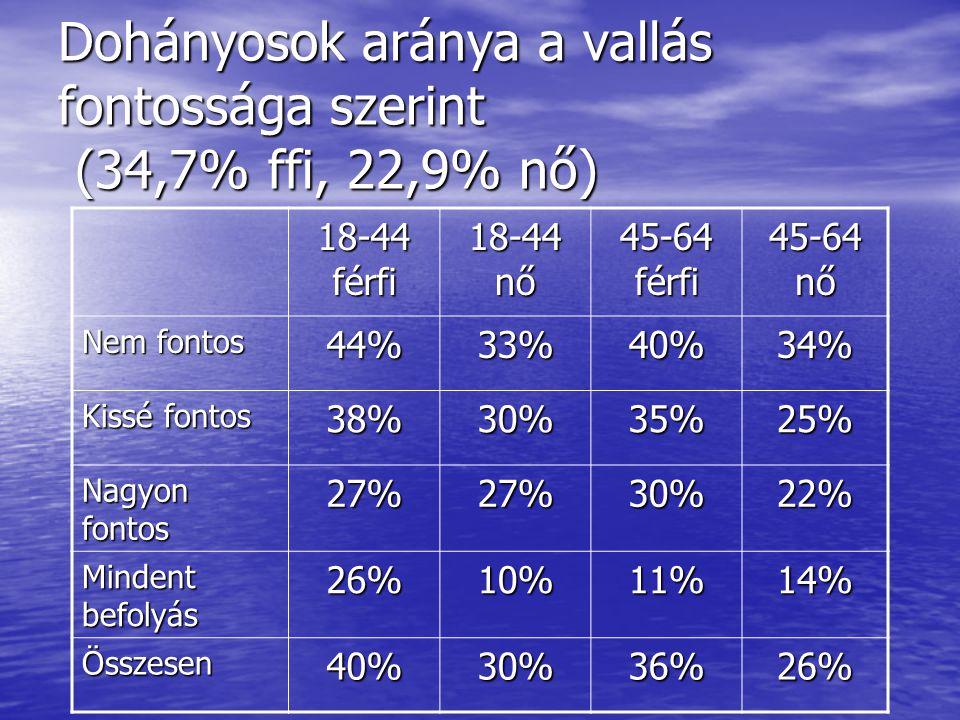 Dohányosok aránya a vallás fontossága szerint (34,7% ffi, 22,9% nő) 18-44 férfi 18-44 nő 45-64 férfi 45-64 nő Nem fontos 44%33%40%34% Kissé fontos 38%