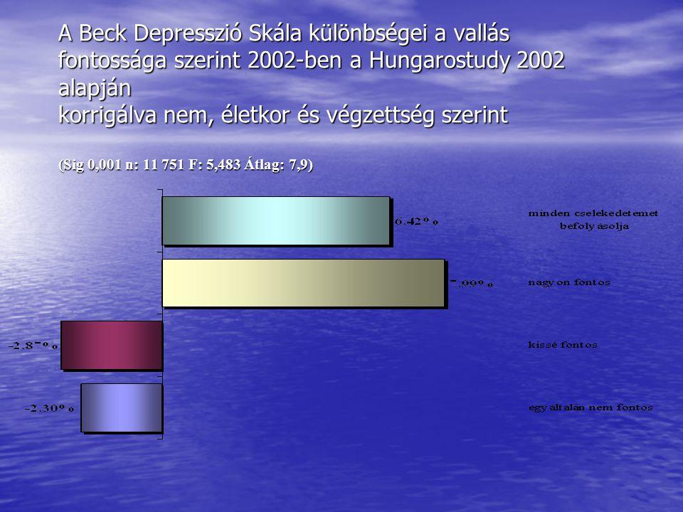 A Beck Depresszió Skála különbségei a vallás fontossága szerint 2002-ben a Hungarostudy 2002 alapján korrigálva nem, életkor és végzettség szerint (Si