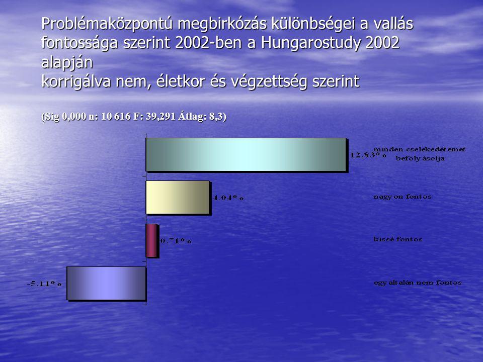 Problémaközpontú megbirkózás különbségei a vallás fontossága szerint 2002-ben a Hungarostudy 2002 alapján korrigálva nem, életkor és végzettség szerin