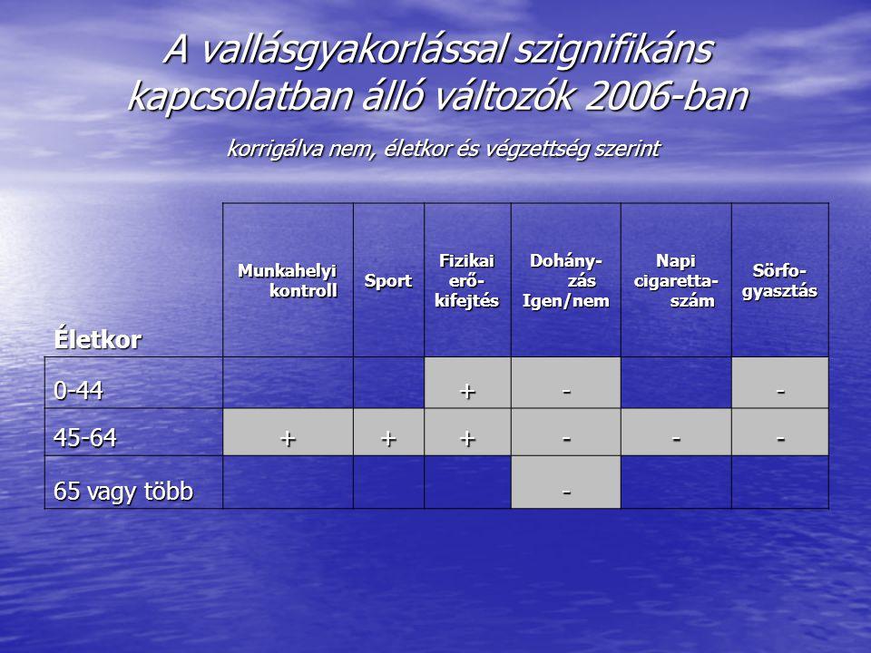 A vallásgyakorlással szignifikáns kapcsolatban álló változók 2006-ban korrigálva nem, életkor és végzettség szerint Életkor Munkahelyi kontroll SportF