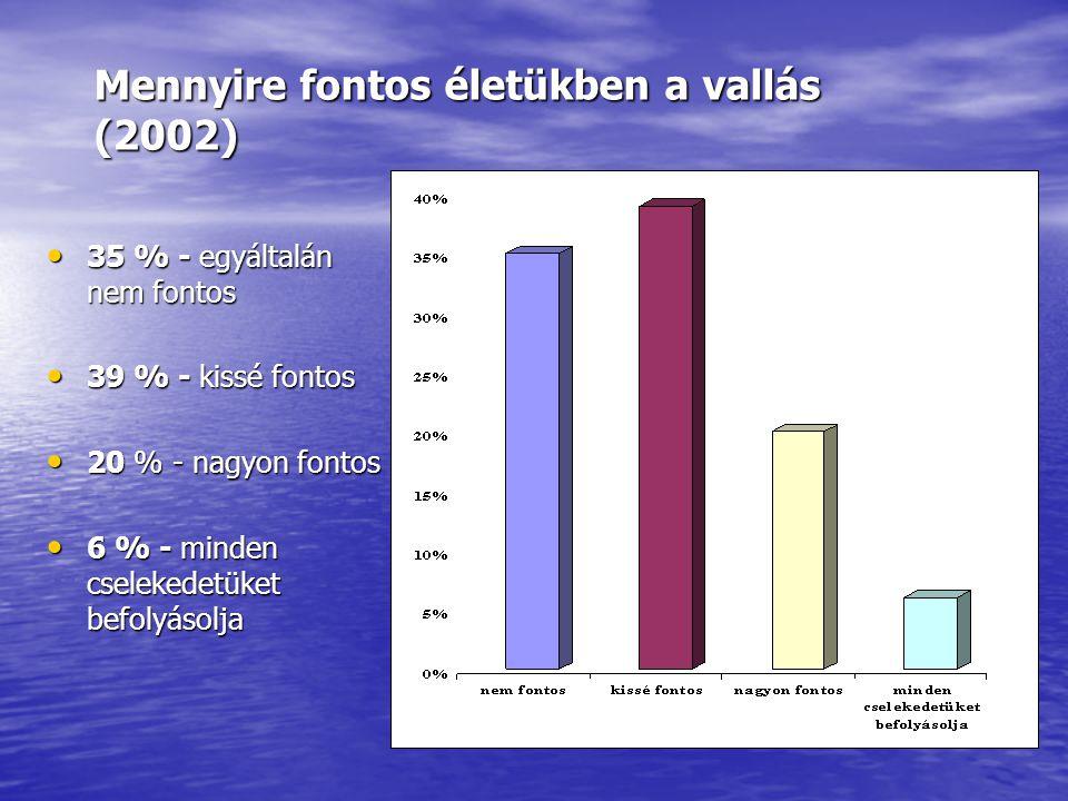 Mennyire fontos életükben a vallás (2002) • 35 % - egyáltalán nem fontos • 39 % - kissé fontos • 20 % - nagyon fontos • 6 % - minden cselekedetüket be