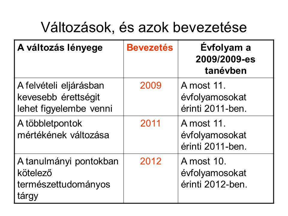 Változások, és azok bevezetése A változás lényegeBevezetésÉvfolyam a 2009/2009-es tanévben A felvételi eljárásban kevesebb érettségit lehet figyelembe
