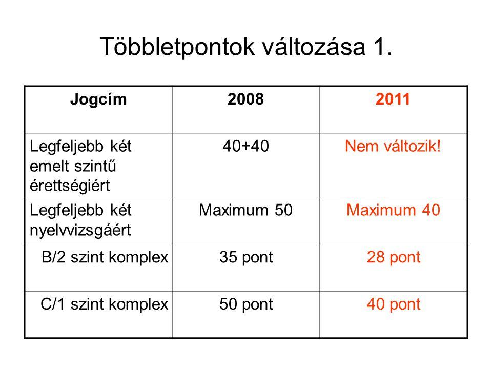 Többletpontok változása 1. Jogcím20082011 Legfeljebb két emelt szintű érettségiért 40+40Nem változik! Legfeljebb két nyelvvizsgáért Maximum 50Maximum