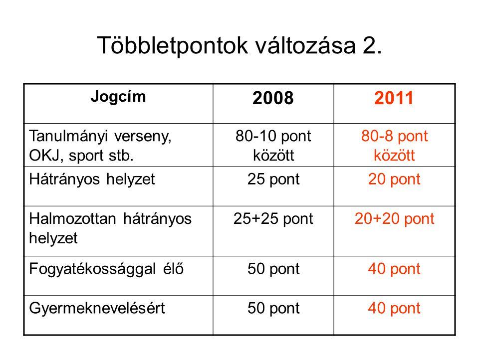 Többletpontok változása 2. Jogcím 20082011 Tanulmányi verseny, OKJ, sport stb. 80-10 pont között 80-8 pont között Hátrányos helyzet25 pont20 pont Halm