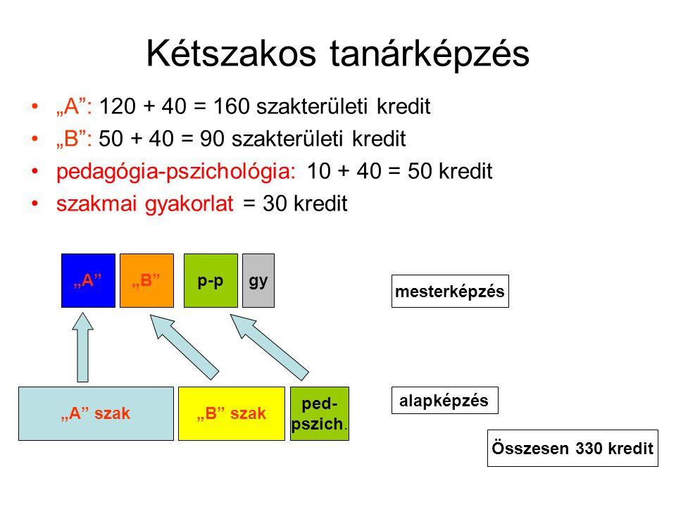 """Kétszakos tanárképzés •""""A"""": 120 + 40 = 160 szakterületi kredit •""""B"""": 50 + 40 = 90 szakterületi kredit •pedagógia-pszichológia: 10 + 40 = 50 kredit •sz"""