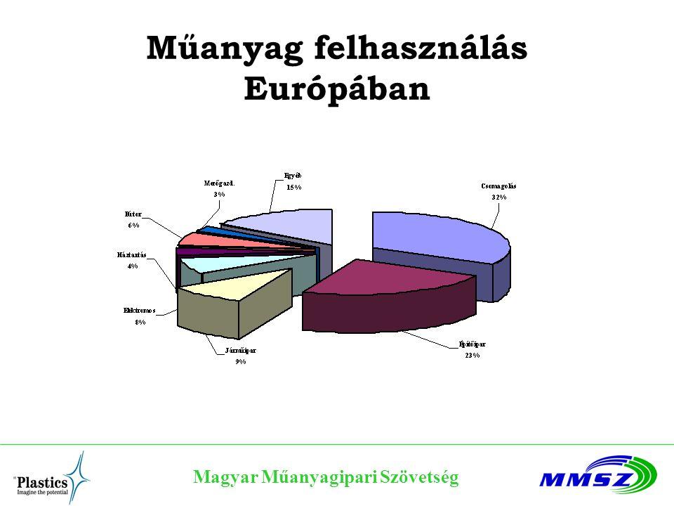 Műanyag felhasználás Európában Magyar Műanyagipari Szövetség