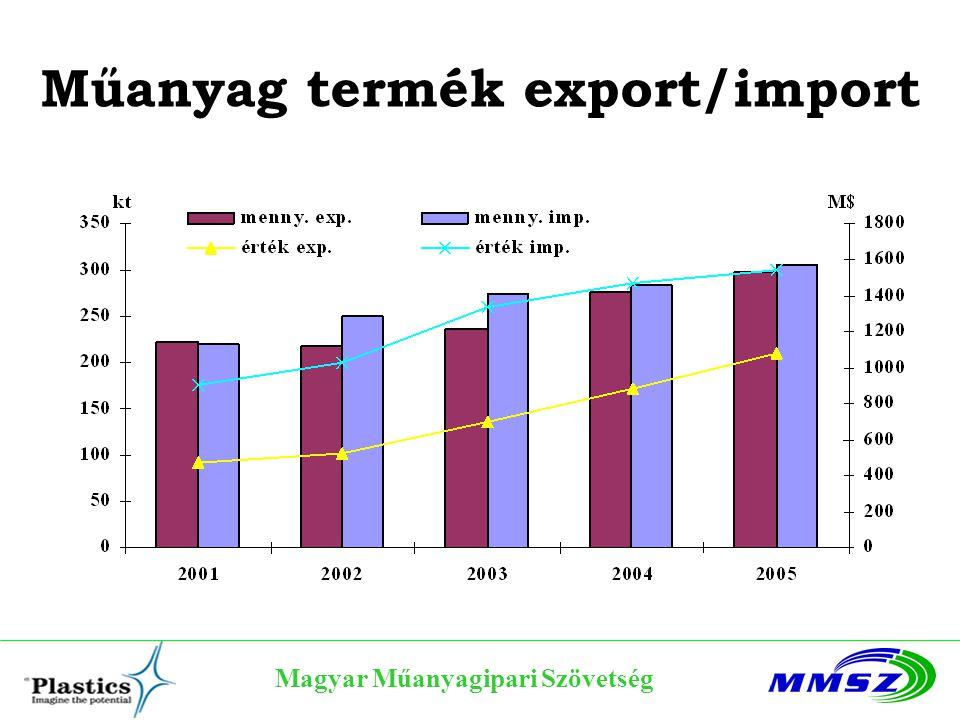 Műanyag termék export/import Magyar Műanyagipari Szövetség