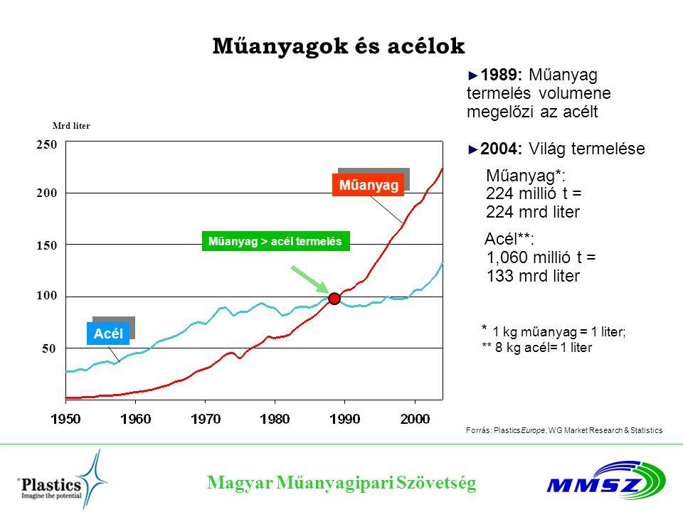 Magyar Műanyagipari Szövetség Műanyagok és acélok 50 100 150 200 250 Mrd liter Acél Műanyag > acél termelés Műanyag ► 1989: Műanyag termelés volumene