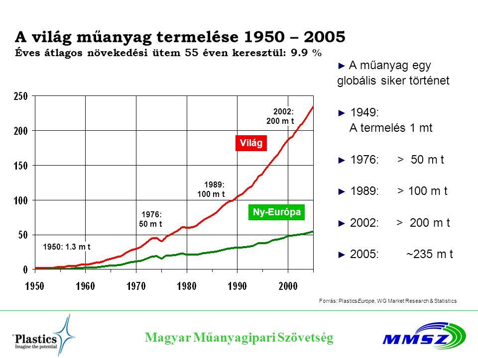 Magyar Műanyagipari Szövetség A világ műanyag termelése 1950 – 2005 Éves átlagos növekedési ütem 55 éven keresztül: 9.9 % 1950: 1.3 m t 1976: 50 m t 1