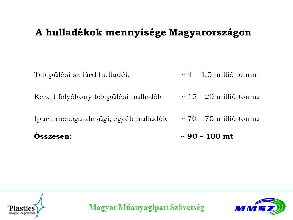 A hulladékok mennyisége Magyarországon Települési szilárd hulladék~ 4 – 4,5 millió tonna Kezelt folyékony települési hulladék~ 15 – 20 millió tonna Ip