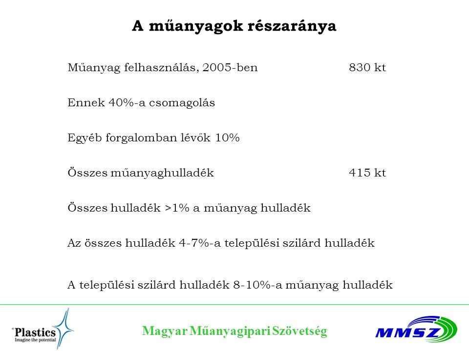 Magyar Műanyagipari Szövetség A műanyagok részaránya Műanyag felhasználás, 2005-ben 830 kt Ennek 40%-a csomagolás Egyéb forgalomban lévők 10% Összes m