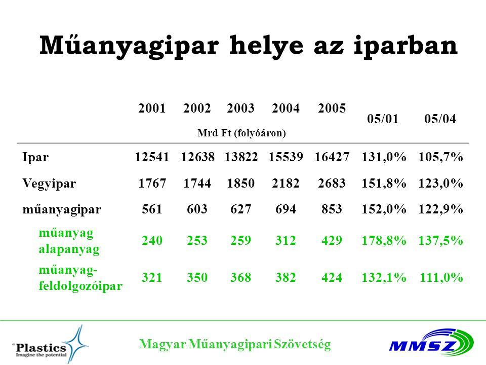 Magyar Műanyagipari Szövetség A műanyagipar fontosabb adatai 2001200220032004200505/0405/01 Műanyag gyártás (kt) 10401143114711961379115%133% Import (kt) 425462492493561114%132% Export (kt) 7638228628751113127%146% Felhasználás (kt) 701776 814827102%118% Export a termelésből 73%72%75%73%81% Import a felhasználásban 61%59%63%61%68%