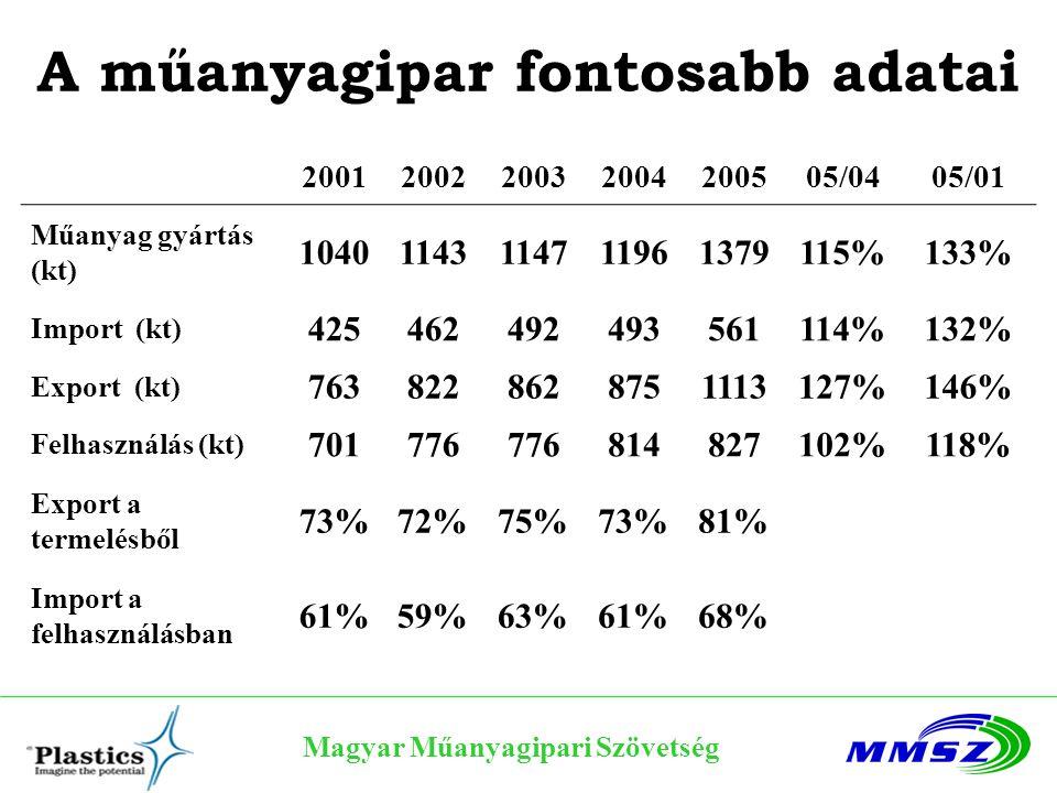 Magyar Műanyagipari Szövetség A műanyagipar fontosabb adatai 2001200220032004200505/0405/01 Műanyag gyártás (kt) 10401143114711961379115%133% Import (