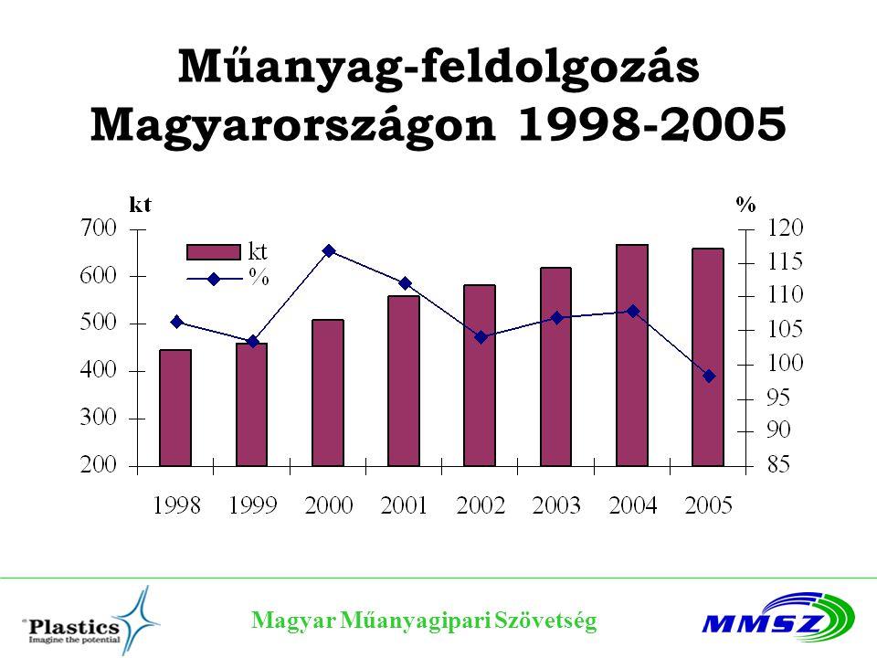 Magyar Műanyagipari Szövetség A műanyagok részaránya Műanyag felhasználás, 2005-ben 830 kt Ennek 40%-a csomagolás Egyéb forgalomban lévők 10% Összes műanyaghulladék 415 kt Összes hulladék >1% a műanyag hulladék Az összes hulladék 4-7%-a települési szilárd hulladék A települési szilárd hulladék 8-10%-a műanyag hulladék