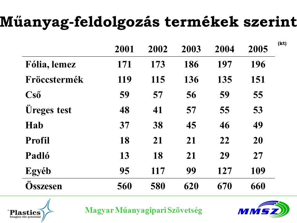 Magyar Műanyagipari Szövetség Műanyaghulladékok hasznosítása, az összes műanyaghulladék arányában Forrás: Műanyag és Gumi 2006/5