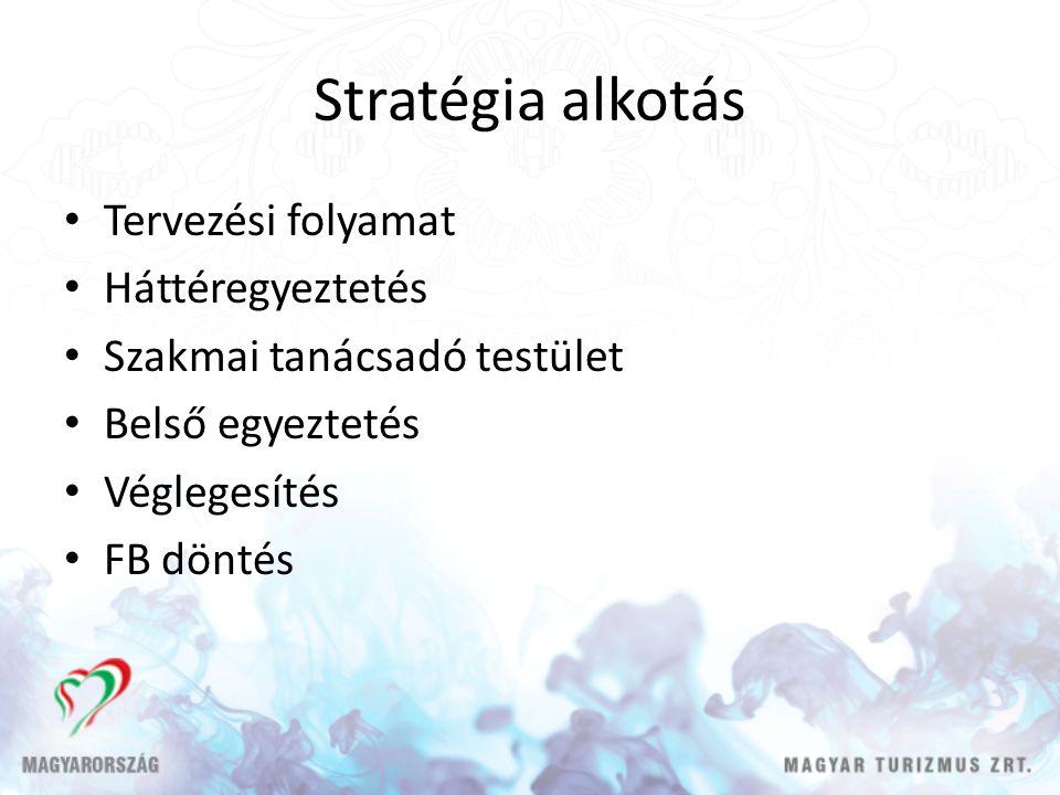 Stratégia alkotás • Tervezési folyamat • Háttéregyeztetés • Szakmai tanácsadó testület • Belső egyeztetés • Véglegesítés • FB döntés