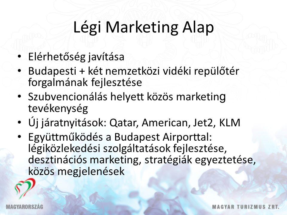 Légi Marketing Alap • Elérhetőség javítása • Budapesti + két nemzetközi vidéki repülőtér forgalmának fejlesztése • Szubvencionálás helyett közös marketin g tevékenység • Új járatnyitások: Qatar, American, Jet2, KLM • Együttműködés a Budapest Airporttal: légiközlekedési szolgáltatások fejlesztése, desztinációs marketing, stratégiák egyeztetése, közös megjelenések