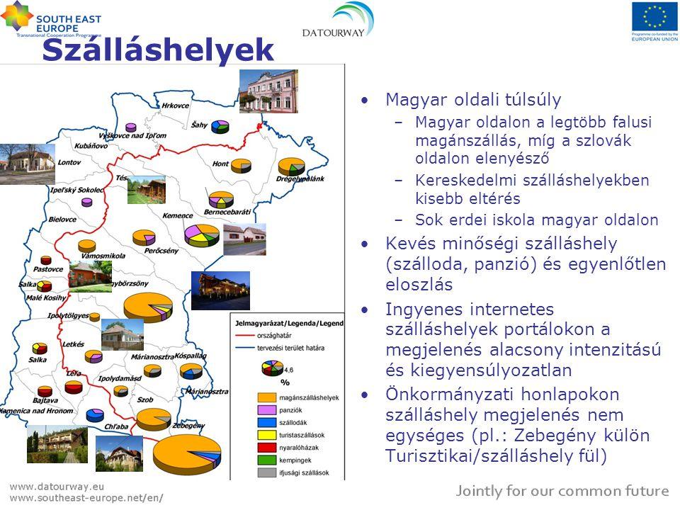 Szállásférőhelyek •Magyar oldali túlsúly •Szlovák oldalon nagyon kevés magánszállás férőhely •Kereskedelmi férőhelyek száma több •Minőségi kereskedelmi szálláshelyek száma – 4 csillagos szálloda - kevés