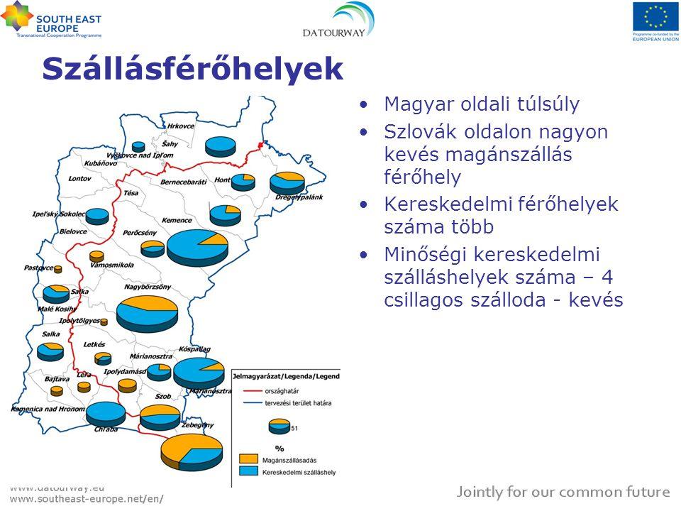 Szállásférőhelyek •Magyar oldali túlsúly •Szlovák oldalon nagyon kevés magánszállás férőhely •Kereskedelmi férőhelyek száma több •Minőségi kereskedelm