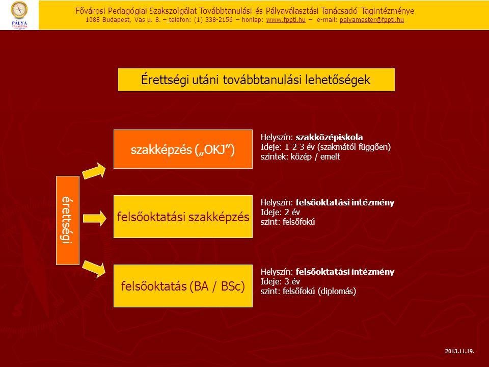 Fővárosi Pedagógiai Szakszolgálat Továbbtanulási és Pályaválasztási Tanácsadó Tagintézménye 1088 Budapest, Vas u. 8. – telefon: (1) 338-2156 – honlap:
