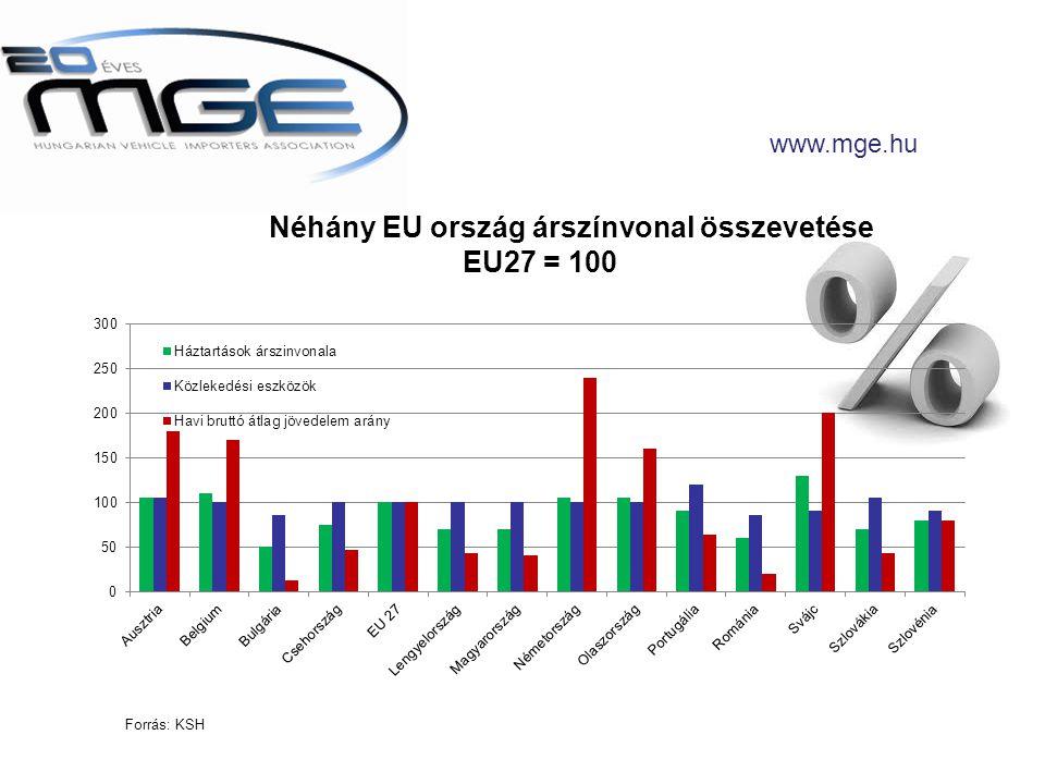 www.mge.hu Néhány EU ország árszínvonal összevetése EU27 = 100 Forrás: KSH