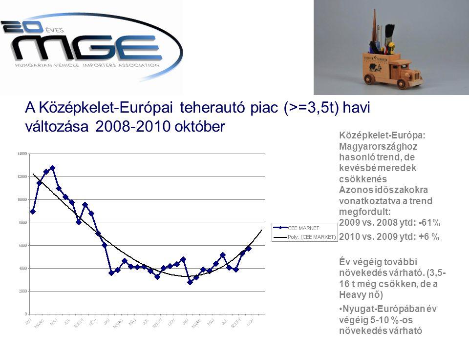 A Középkelet-Európai teherautó piac (>=3,5t) havi változása 2008-2010 október Középkelet-Európa: Magyarországhoz hasonló trend, de kevésbé meredek csökkenés Azonos időszakokra vonatkoztatva a trend megfordult: 2009 vs.
