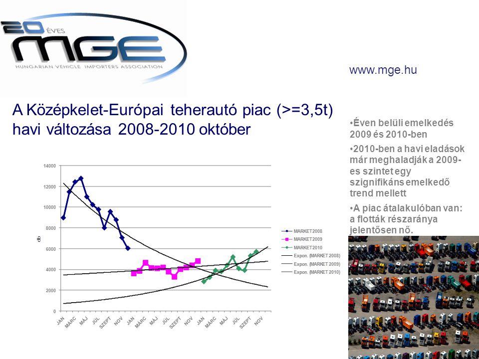 www.mge.hu A Középkelet-Európai teherautó piac (>=3,5t) havi változása 2008-2010 október •Éven belüli emelkedés 2009 és 2010-ben •2010-ben a havi eladások már meghaladják a 2009- es szintet egy szignifikáns emelkedő trend mellett •A piac átalakulóban van: a flották részaránya jelentősen nő.