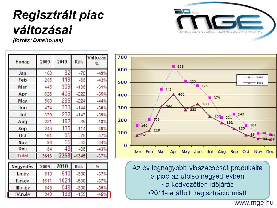 Regisztrált piac változásai (forrás: Datahouse) Az év legnagyobb visszaesését produkálta a piac az utolsó negyed évben • a kedvezőtlen időjárás •2011-re áttolt regisztráció miatt www.mge.hu