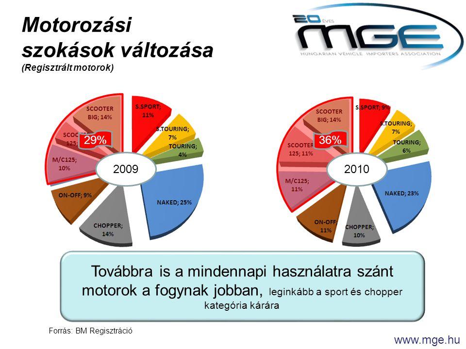 Forrás: BM Regisztráció www.mge.hu 2009 2010 Továbbra is a mindennapi használatra szánt motorok a fogynak jobban, leginkább a sport és chopper kategória kárára Motorozási szokások változása (Regisztrált motorok) 36%29%