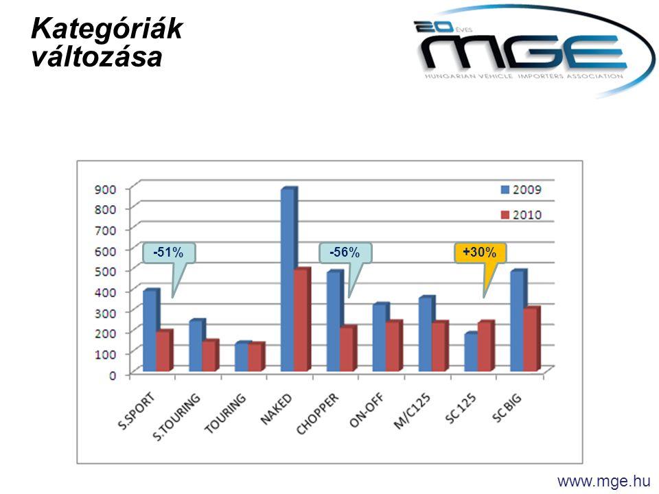 Kategóriák változása -51%-56%+30% www.mge.hu