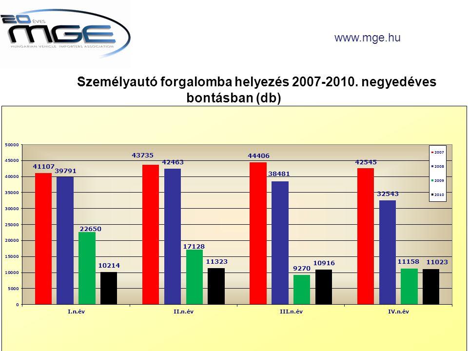 Személyautó forgalomba helyezés 2007-2010. negyedéves bontásban (db) www.mge.hu