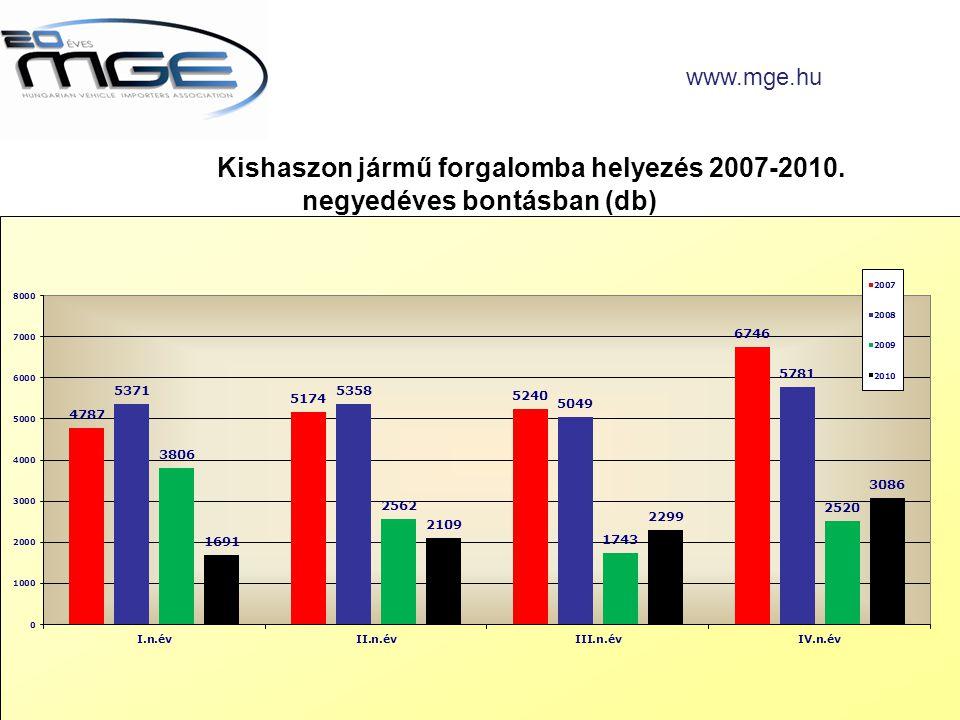 Kishaszon jármű forgalomba helyezés 2007-2010. negyedéves bontásban (db) www.mge.hu