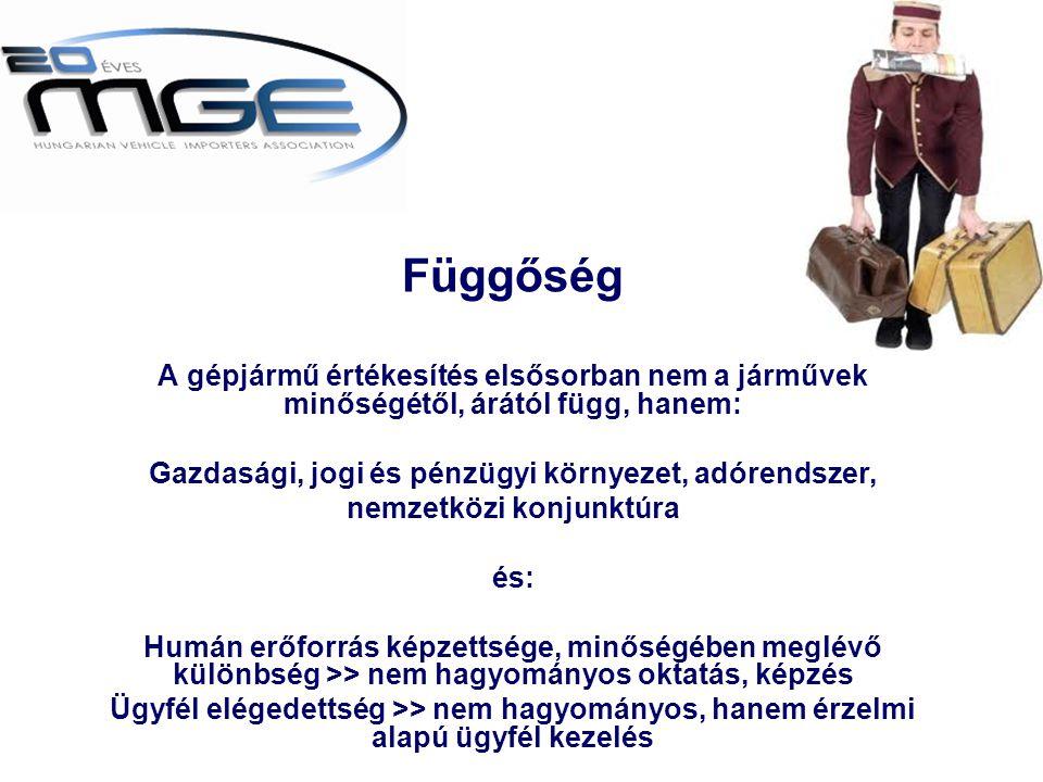 www.mge.hu •Éven belüli emelkedés 2009 és 2010-ben •2010 3.